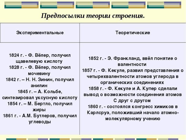 Предпосылки теории строения. ЭкспериментальныеТеоретические 1824 г. - Ф. Вёл...