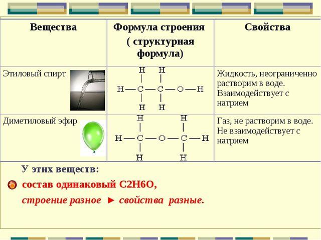 У этих веществ: состав одинаковый С2Н6О, строение разное ► свойства разные....