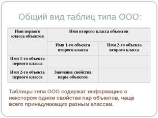 Общий вид таблиц типа ООО: Таблицы типа ООО содержат информацию о некотором о