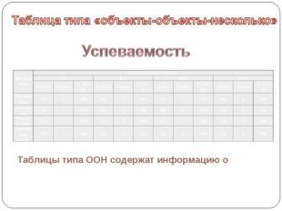 Таблицы типа ООН содержат информацию о ПРЕДМЕТЫПЕРИОДЫ ОБУЧЕНИЯ I чII чII