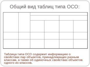 Общий вид таблиц типа ОСО: Таблица типа ОСО содержит информацию о свойствах п