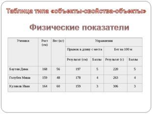 УченикиРост (см)Вес (кг)Упражнения Прыжок в длину с местаБег на 100 м Р