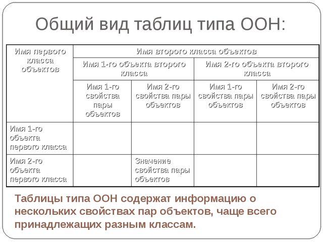 Общий вид таблиц типа ООН: Таблицы типа ООН содержат информацию о нескольких...