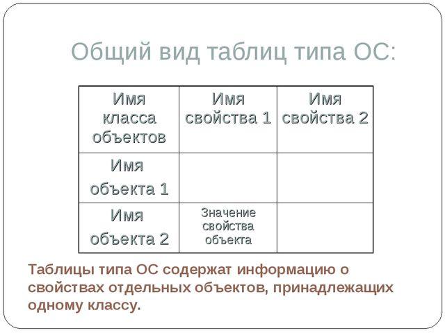 Общий вид таблиц типа ОС: Таблицы типа ОС содержат информацию о свойствах отд...