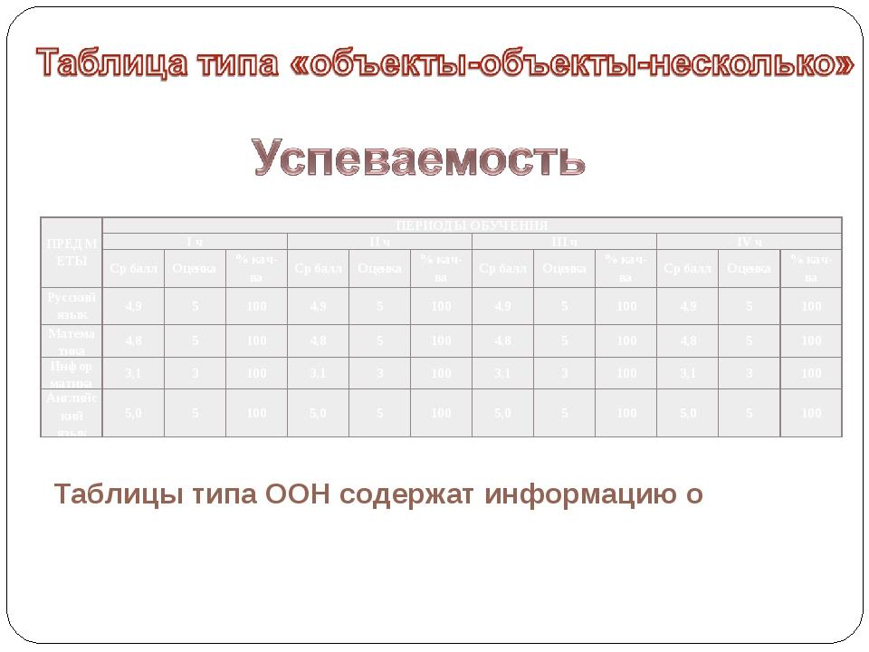 Таблицы типа ООН содержат информацию о ПРЕДМЕТЫПЕРИОДЫ ОБУЧЕНИЯ I чII чII...