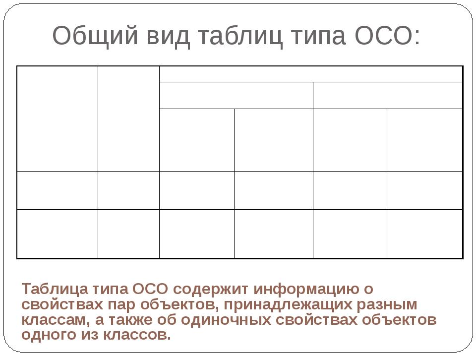 Общий вид таблиц типа ОСО: Таблица типа ОСО содержит информацию о свойствах п...
