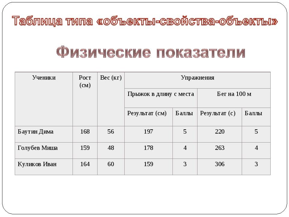 УченикиРост (см)Вес (кг)Упражнения Прыжок в длину с местаБег на 100 м Р...