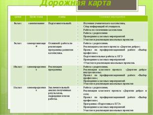 Дорожная карта сроки Цели этапа этапы Основные мероприятия 8класс самопознани