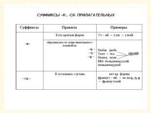 СУФФИКСЫ –К-, -СК- ПРИЛАГАТЕЛЬНЫХ Суффиксы Правила Примеры -к-Есть кратка