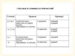 ГЛАСНЫЕ В СУФФИКСАХ ПРИЧАСТИЙ Гласные Правила Примеры  -у- (-ю-)В действи