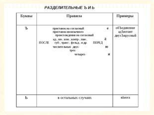 РАЗДЕЛИТЕЛЬНЫЕ Ъ И Ь БуквыПравила Примеры Ъ приставок на согласный е прист