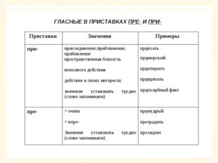 ГЛАСНЫЕ В ПРИСТАВКАХ ПРЕ- И ПРИ- Приставки Значения Примеры при-присоедин