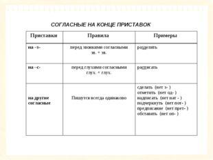 СОГЛАСНЫЕ НА КОНЦЕ ПРИСТАВОК Приставки Правила Примеры на –з-перед звонки