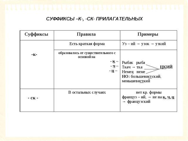 СУФФИКСЫ –К-, -СК- ПРИЛАГАТЕЛЬНЫХ Суффиксы Правила Примеры -к-Есть кратка...