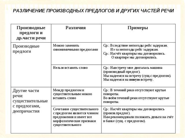 РАЗЛИЧЕНИЕ ПРОИЗВОДНЫХ ПРЕДЛОГОВ И ДРУГИХ ЧАСТЕЙ РЕЧИ Производные предлоги и...