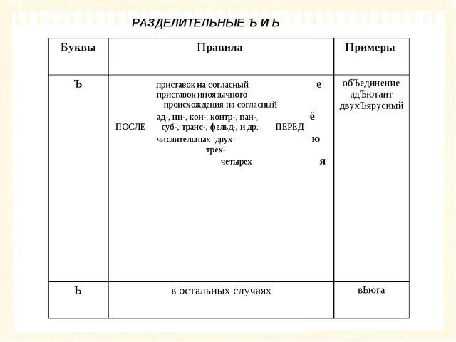 РАЗДЕЛИТЕЛЬНЫЕ Ъ И Ь БуквыПравила Примеры Ъ приставок на согласный е прист...