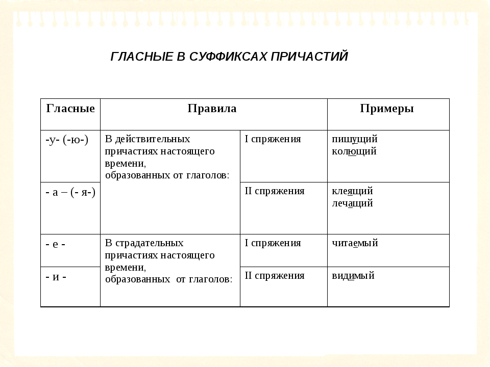ГЛАСНЫЕ В СУФФИКСАХ ПРИЧАСТИЙ Гласные Правила Примеры  -у- (-ю-)В действи...