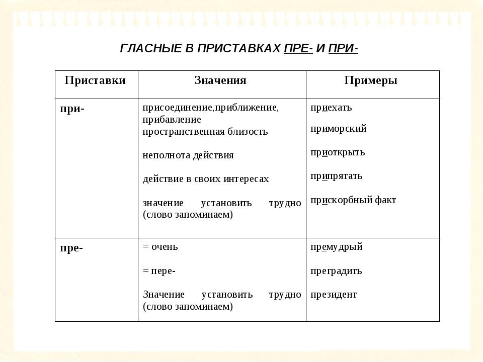 ГЛАСНЫЕ В ПРИСТАВКАХ ПРЕ- И ПРИ- Приставки Значения Примеры при-присоедин...