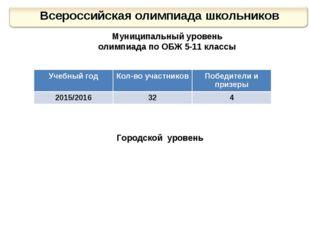 Муниципальный уровень олимпиада по ОБЖ 5-11 классы Городской уровень Учебный