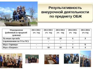 Мероприятия (районный и городской уровени)2011/2012 уч. год2012/2013 уч. го