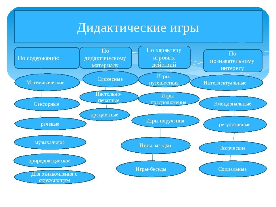Дидактические игры По содержанию По дидактическому материалу По характеру иг...