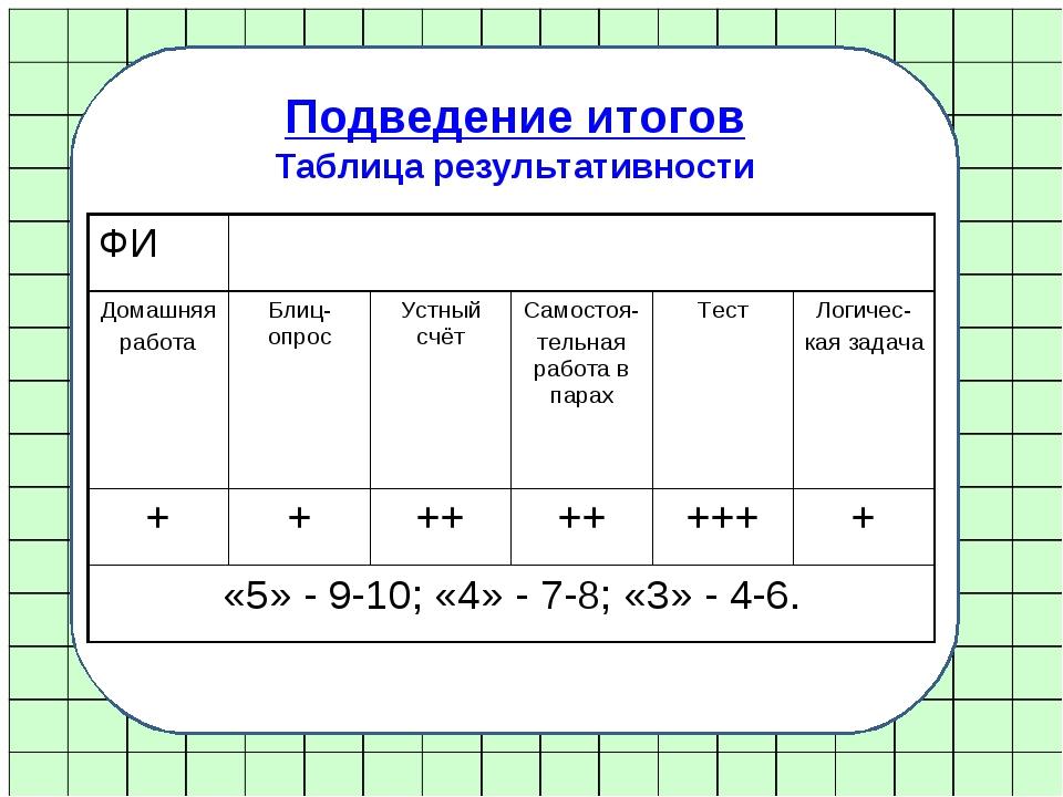 Подведение итогов Таблица результативности ФИ Домашняя работаБлиц-опрос У...