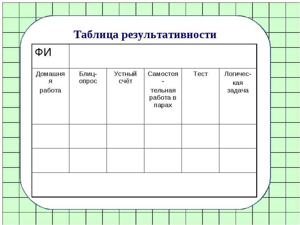Таблица результативности ФИ Домашняя работаБлиц-опрос Устный счёт Самост...