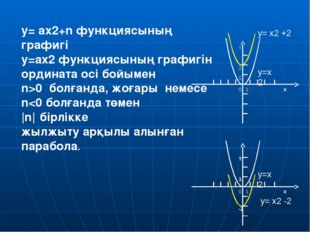 5. y= a(x-m)2 функциясының графигін қалай салуға болады?