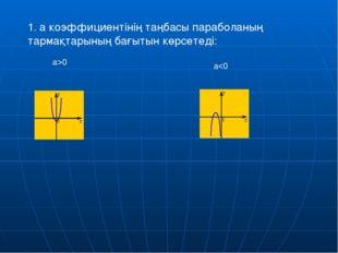 y= а х2, y=ах2+n, y= а(х-m)2 функциялардың графигі а>1 болғанда y= х2 функция