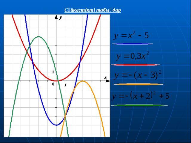 Квадраттық функция келесі формуламен берілген. Парабола төбесін анықтаңдар....