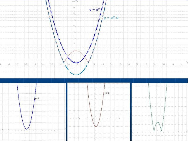 y=|-(x-3)2+1| функциясының графигін салу