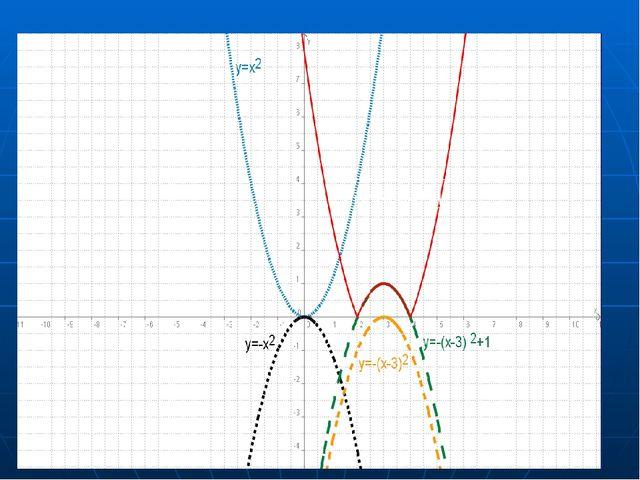 Практикалық жұмыс y=x2 үлгісінің көмегімен : а) y=-x2-2 ә) y=-(х+1)2 – 3 б) y...