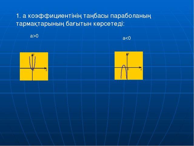 y= а х2, y=ах2+n, y= а(х-m)2 функциялардың графигі а>1 болғанда y= х2 функция...