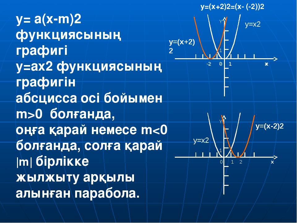 6. y= a(x-m)2+n функциясының графигін қалай салуға болады ?