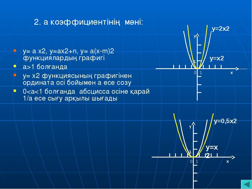 4. y= ax2+n функциясының графигін қалай салуға болады ?