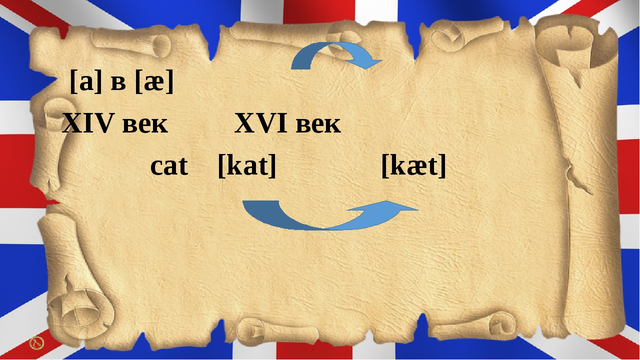 [a] в [æ] XІV век XVІ век cat [kat] [kæt]