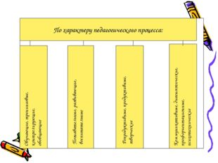 По характеру педагогического процесса: Обучающие, тренинговые, контролирующие