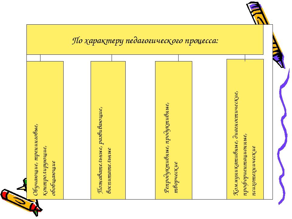 По характеру педагогического процесса: Обучающие, тренинговые, контролирующие...