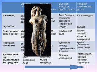 Курос (юноша) Кора (девушка) Ст. «Дорифор» (Копьеносец) Поликлет Торс богини