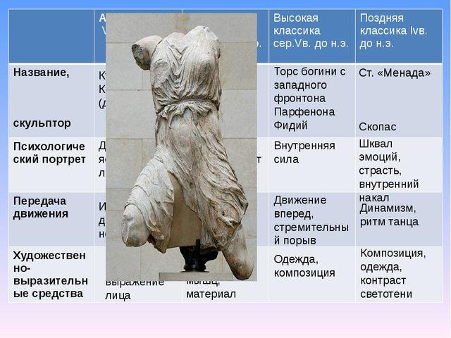 Курос (юноша) Кора (девушка) Ст. «Дорифор» (Копьеносец) Поликлет Торс богини...