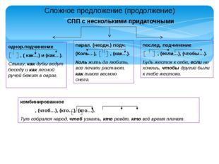Сложное предложение (продолжение) СПП с несколькими придаточными однор.подчин