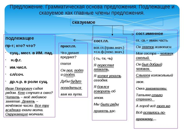 Предложение. Грамматическая основа предложения. Подлежащее и сказуемое как гл...