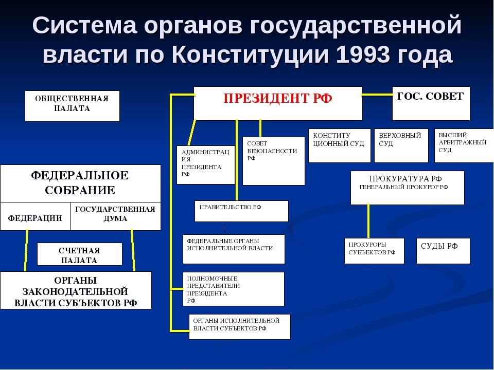 Система органов государственной власти по Конституции 1993 года ОБЩЕСТВЕННАЯ...