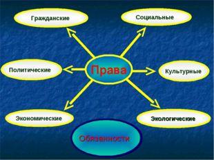 Права Гражданские Политические Экономические Социальные Культурные Обязанност