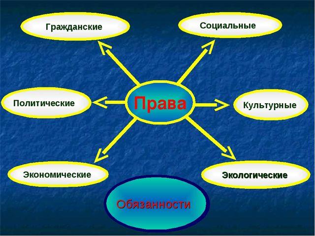 Права Гражданские Политические Экономические Социальные Культурные Обязанност...