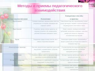 Методы и приемы педагогического взаимодействия Методы перевоспитания Назначен