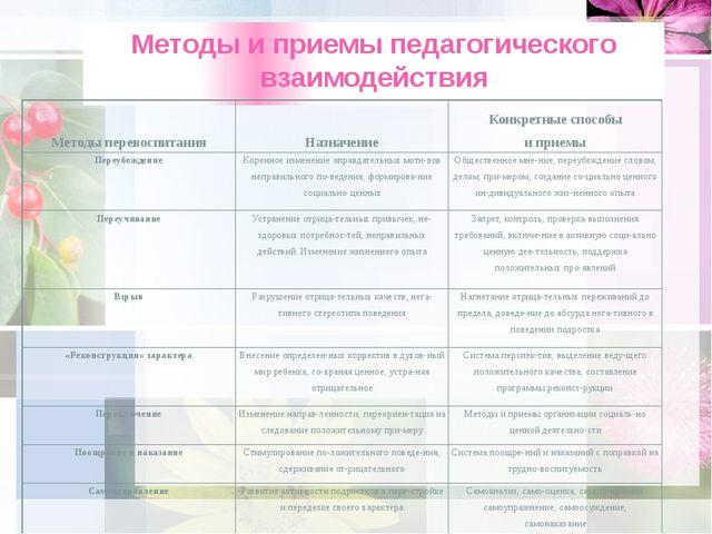 Методы и приемы педагогического взаимодействия Методы перевоспитания Назначен...