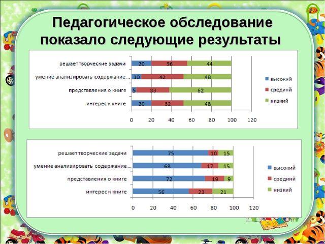 Педагогическое обследование показало следующие результаты