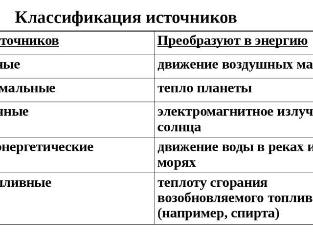 Классификация источников Тип источников Преобразуют в энергию Ветряные движен...