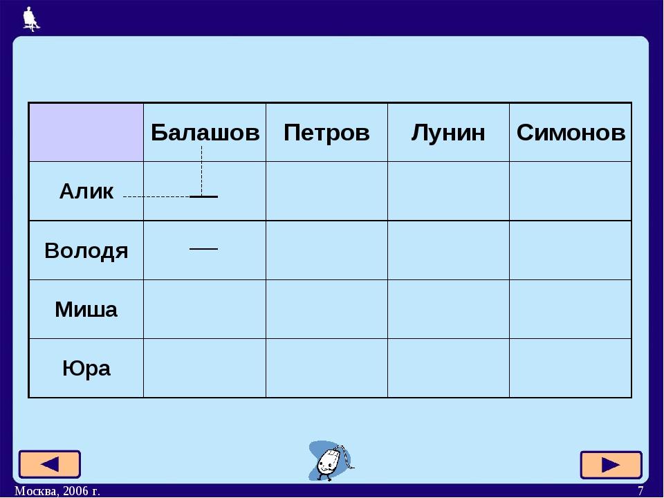 Москва, 2006 г. * БалашовПетровЛунинСимонов Алик Володя Миша...
